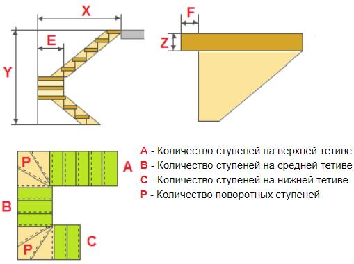 Расчет лестниц на три пролета и поворотными ступенями